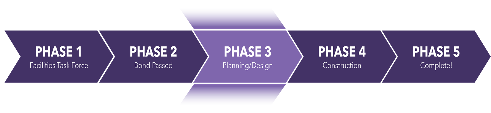 Phase 3: Planning and Design